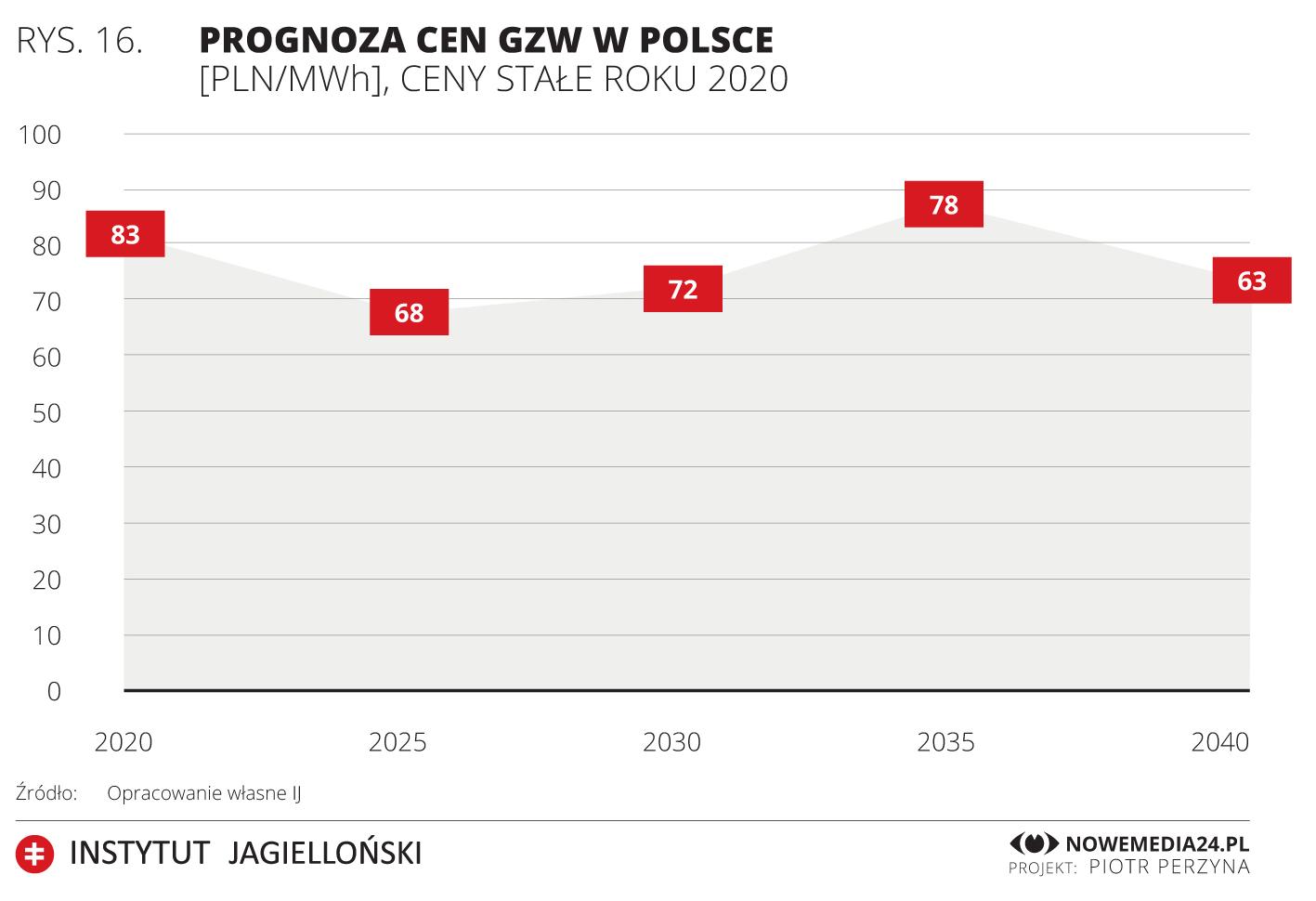 Prognoza cen GZW w Polsce